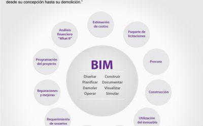 Propuesta de curso sobre metodología BIM